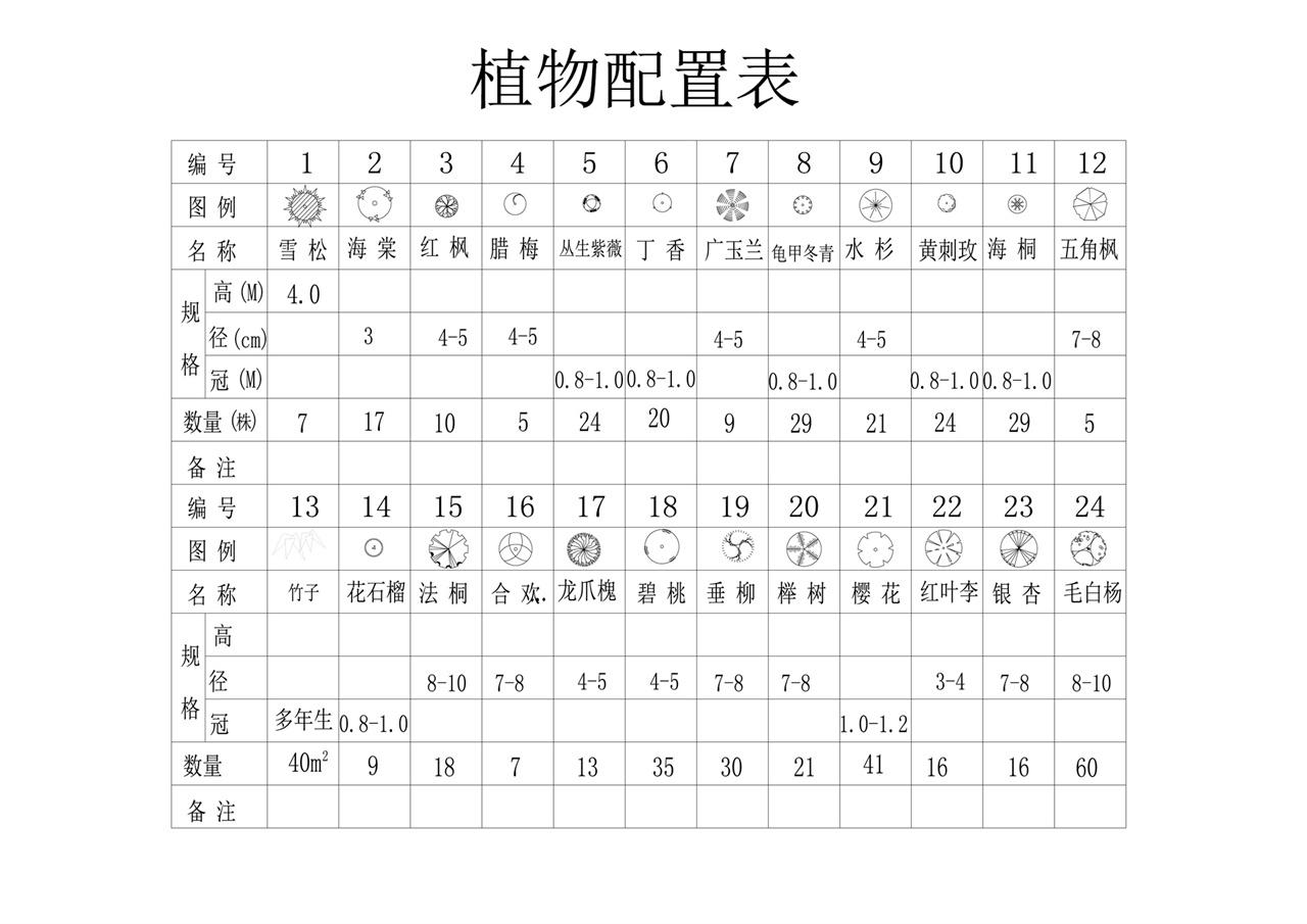 植物配置表