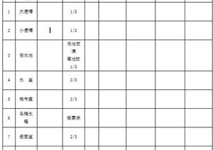 314个园林工程开、竣工资料全套表格